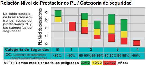 Niveles PL y categorías de mando